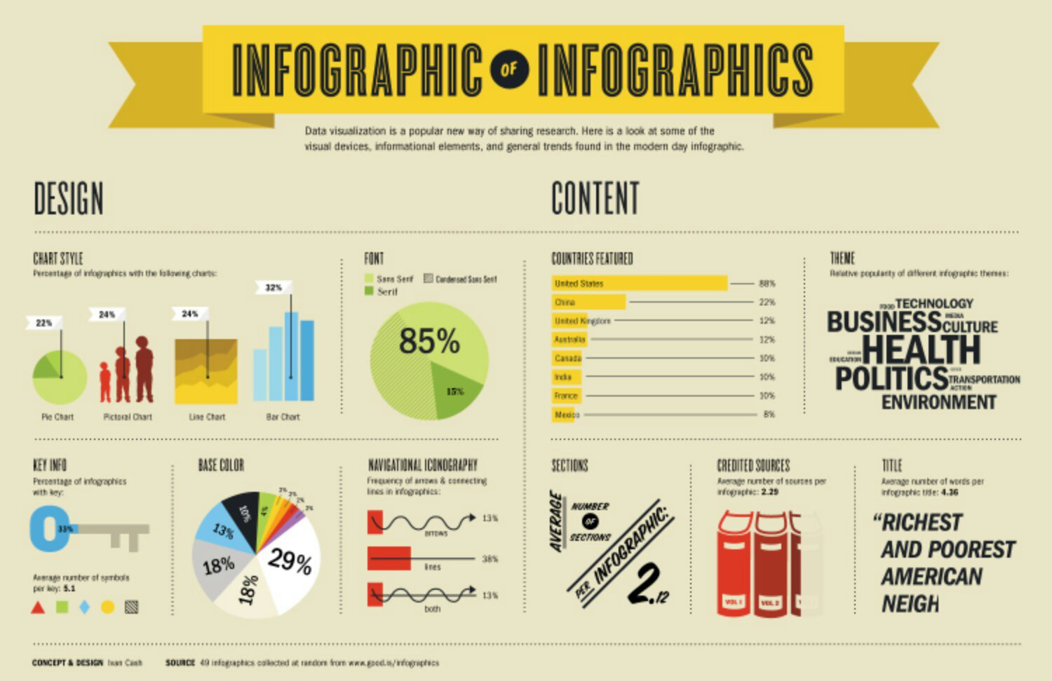 Best infographic design companies